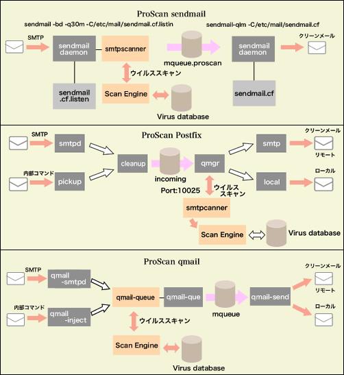 メールシステムとの統合イメージ