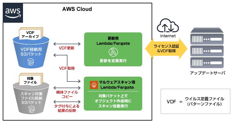 AWS S3ストレージイメージ